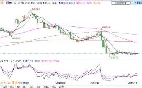 欧镑低位横盘短线依旧难改跌势 哪些因素决定本周命运?
