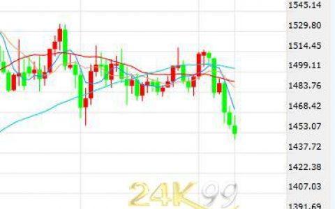 市场进入震荡美元美股下挫 巨幅抛压黄金重拾跌势