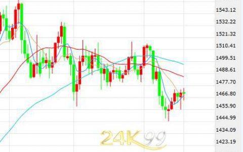 美元美股双双下挫 黄金涨跌不定市场面临变盘