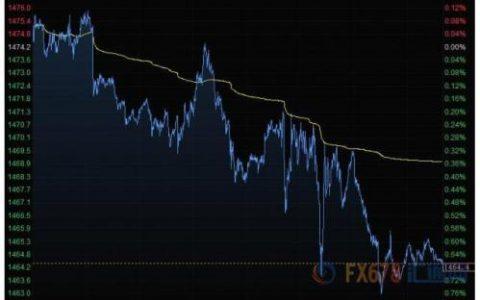 财经早餐:美元攀升金价下滑 油价涨逾2%创二个月来新高