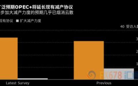 """OPEC+料延长减产时限 油价牛头难抬起因两大产油国""""使绊子"""""""
