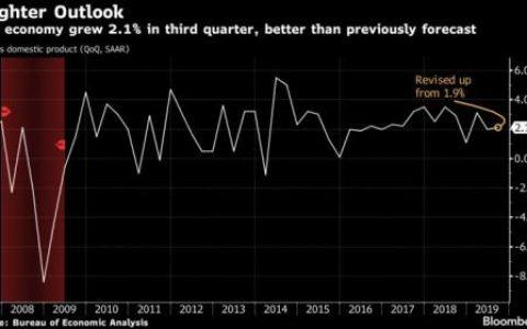 美国第三季度经济增长略有回升 美元指数小幅拉涨