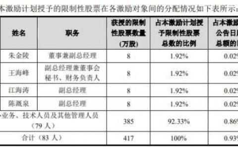 """三公司齐推股权激励:两公司将按市价""""5折""""购买 业绩却双双下滑"""