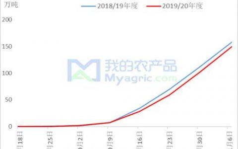 "Myagric:收储政策落地 旨在""保""棉价?"