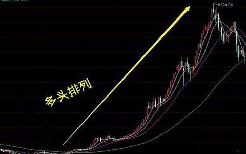 现货黄金市场趋势识别