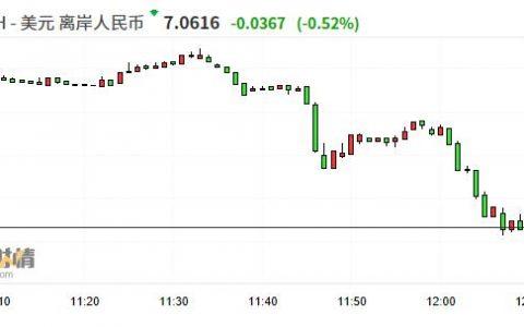 离岸人民币兑美元持续反弹 日内涨超370点、现报7.0615