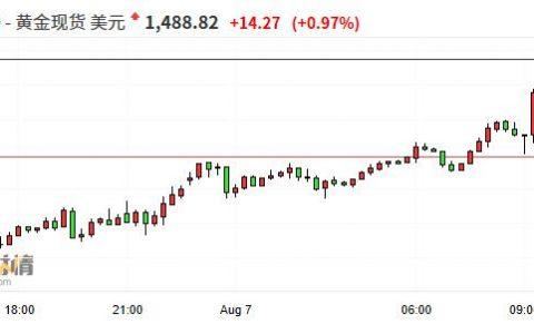 国际黄金持续拉升突破1490美元/盎司 刷新2013年4月以来的高位