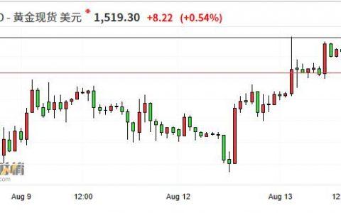 国际黄金上破1520美元关口 续创2013年4月12日以来新高