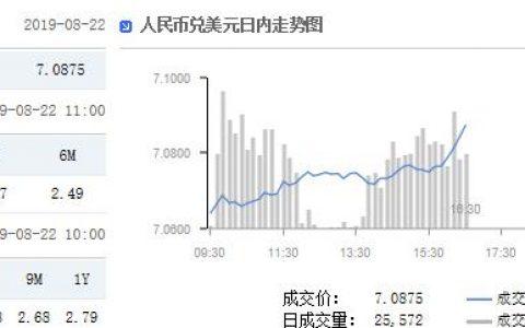 在岸人民币官方收盘报7.0875 较上一交易日收盘下跌243点