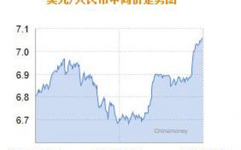 人民币兑美元中间价报7.0570 上调2个基点