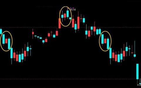 黄金价格下跌操作技巧