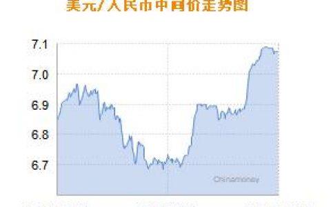 人民币兑美元中间价报7.0734 下调4个基点