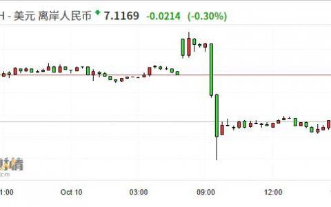 离岸人民币兑美元涨势回落 盘中一度收复7.10关口、最大涨幅超700点