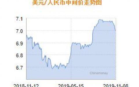 人民币兑美元中间价涨破7元关口 报6.9945上调63个基点
