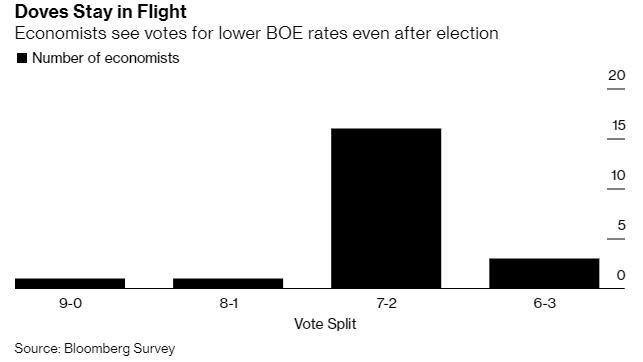 脱欧前景更明朗 英国央行本周会否再现分歧?