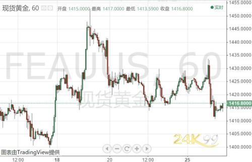 多头铩羽而归!黄金挫跌背后2大原因 美国GDP能否助多头反杀?