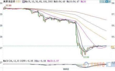 贸易局势动荡令需求前景恶化 美油暴跌7%失守55关口