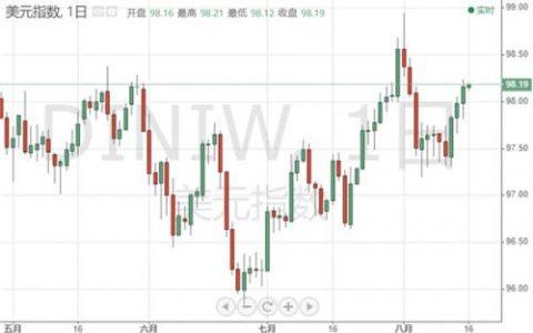 美联储恐有意外大动作 黄金牛市才刚刚开始?