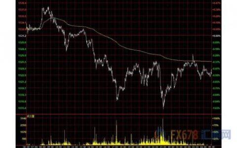 贸易忧虑缓和美元持稳 金价受挫油价止跌反弹
