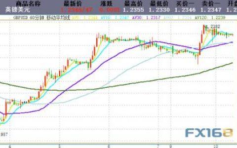 英国脱欧传来最新消息!金价短线加速下跌、失守1495