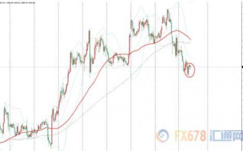金价维持在一个月低位震荡整理 市场等待全球央行宽松的更多线索