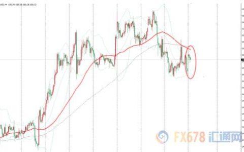 金价震荡交投于1500美元上方 全球经济增长忧虑支撑金价