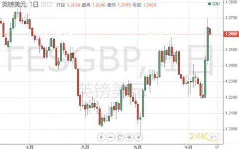 英镑开盘急跌、脱欧迎关键一周 黄金眼下可以逢低买入?