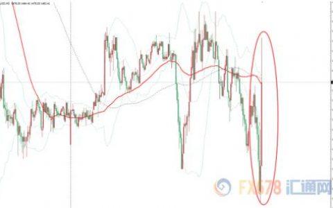 """""""恐怖数据""""美国9月零售销售远差于预期 现货金价短线跳升7美元"""