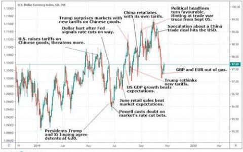 美元的跌势要暂告一段落了?分析师:即便降息美元仍可能发起新一轮攻势