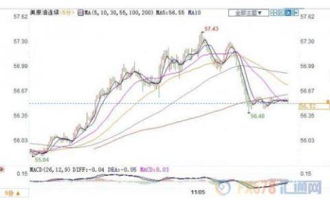 贸易及需求前景乐观但预期原油库存增加 美油冲高回落小幅收涨