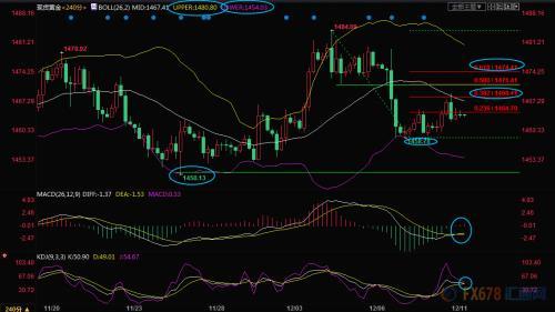 12月11日现货黄金、白银、原油、外汇短线交易策略