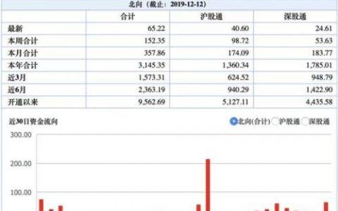 人民币瞬间暴涨600点A50飙升1% 外盘发生了什么