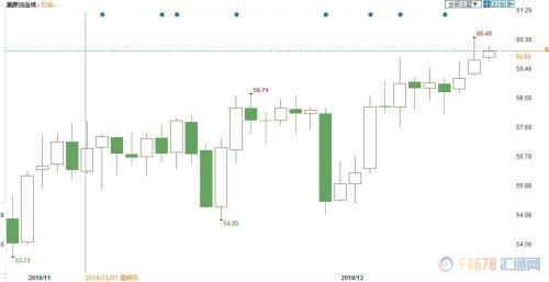 2019年油价预测复盘:EIA最准确 看多油价上80美元者惨遭打脸