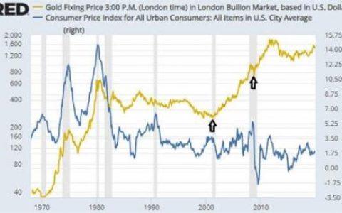 黄金对冲的不是CPI通胀 而是…