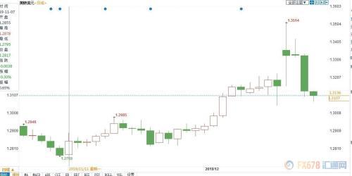 贸易协定短期难建立、硬脱欧风险再起 英镑或将跌至1.20