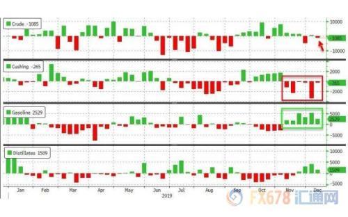 EIA原油库存减少+需求前景向好 美油盘中创3个月新高
