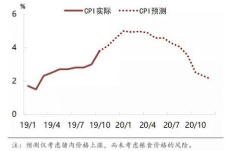 2020年中国经济展望――乌云背后的幸福线