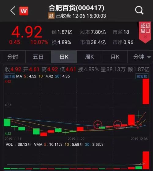 """A股""""奥迪""""17日暴涨180% 宝能系杀入引爆南宁百货 又一个黑马?"""