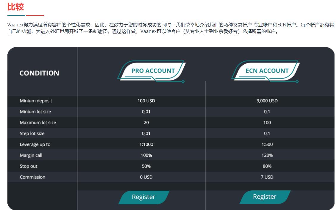 Vaanex外汇账户有什么不同