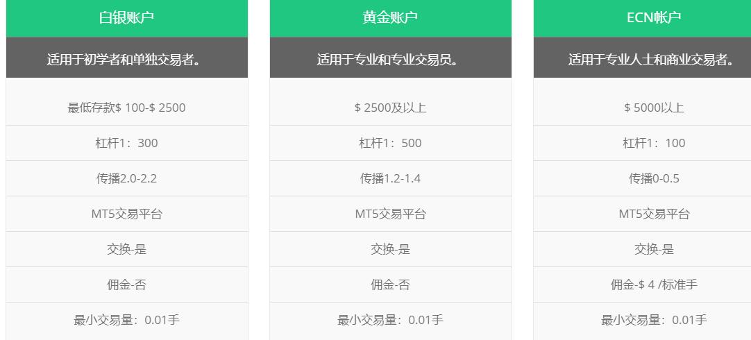 OxisFX外汇平台账户有什么类型