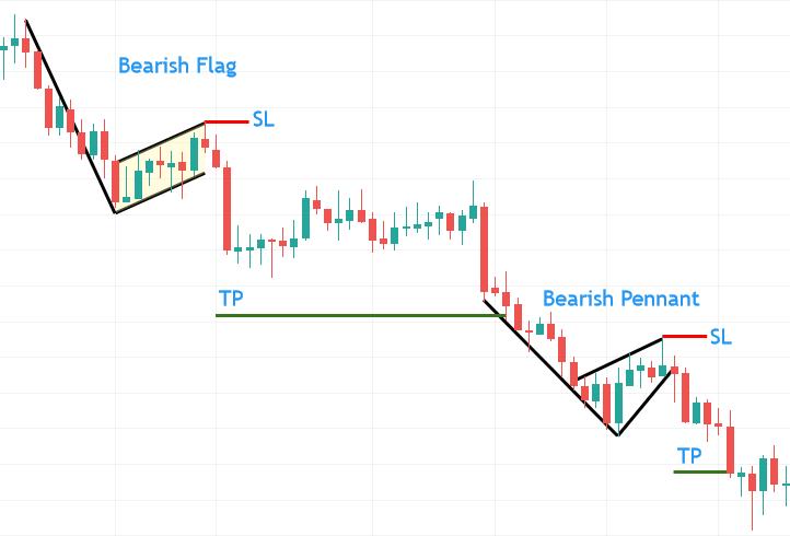 黄金差价合约的看跌旗形和三角旗形形态示例