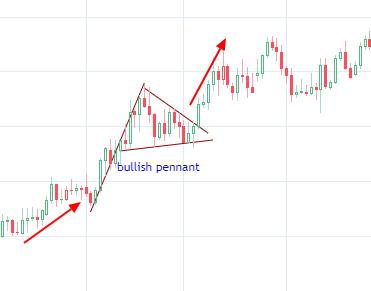 看涨三角旗形结构