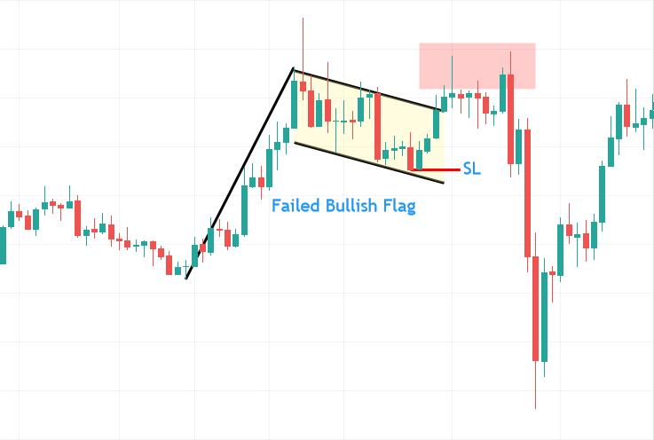 白银差价合约上失败的旗形形态示例