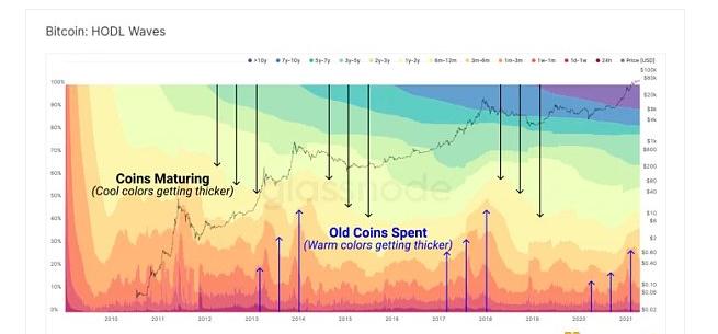 VT Markets资讯:9个链上指标判断BTC处于牛熊周期什么阶段