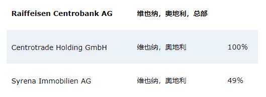 Raiffeisen Centrobank外汇平台正规吗