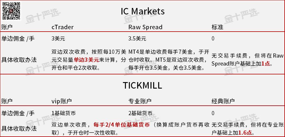 """精准测评3:Tickmill真是""""全网最便宜""""吗?"""
