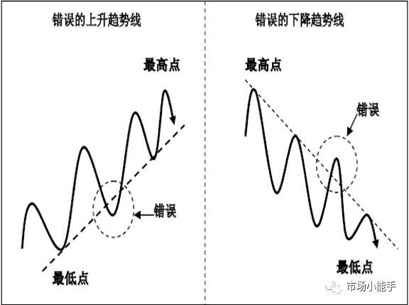 交易干货 | 趋势线的应用