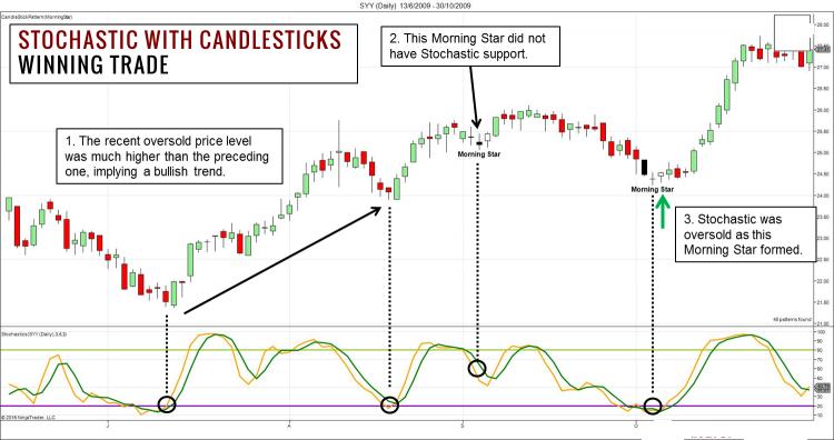 波段交易策略可以这样用:价格形态和随机指标结合