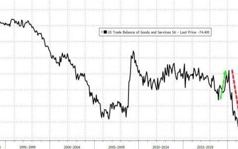 易信:美国贸易逆差创历史新高