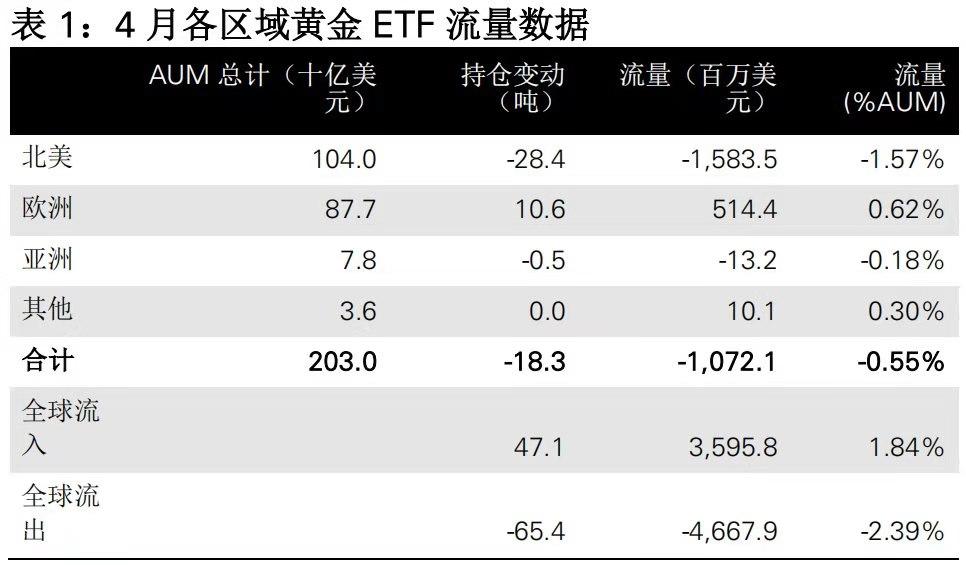 兴业投资:4月全球黄金ETF持仓继续减少